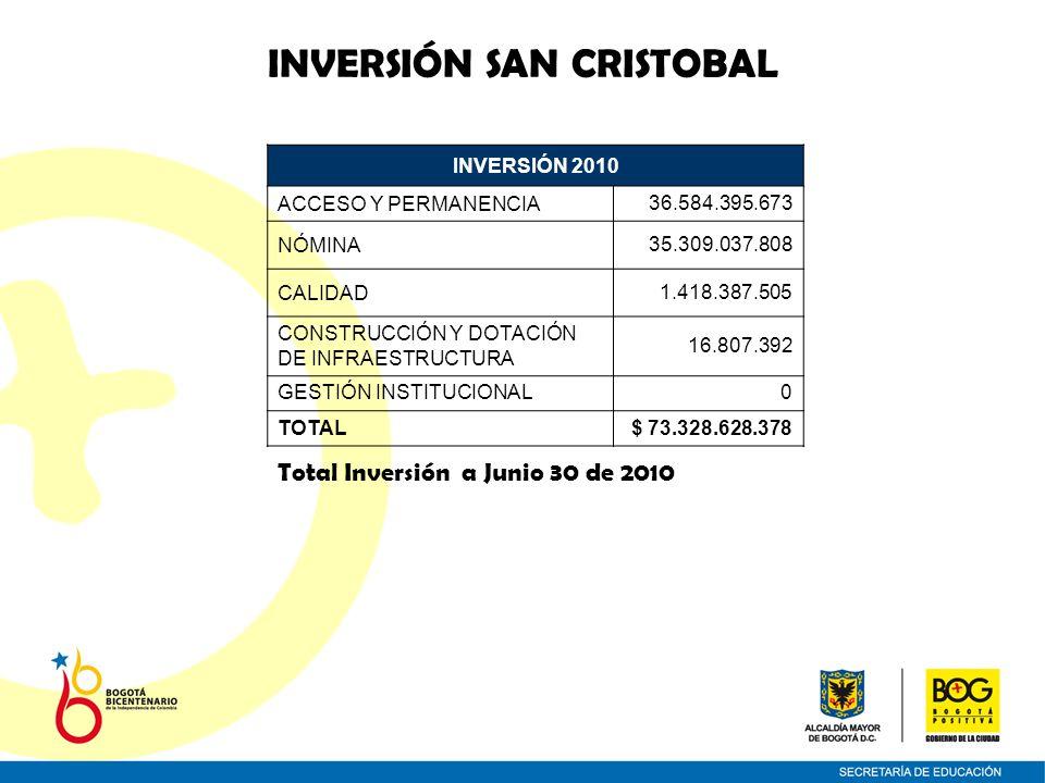 INVERSIÓN SAN CRISTOBAL INVERSIÓN 2010 ACCESO Y PERMANENCIA36.584.395.673 NÓMINA35.309.037.808 CALIDAD1.418.387.505 CONSTRUCCIÓN Y DOTACIÓN DE INFRAESTRUCTURA 16.807.392 GESTIÓN INSTITUCIONAL0 TOTAL$ 73.328.628.378 Total Inversión a Junio 30 de 2010