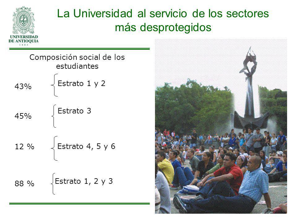 La Universidad al servicio de los sectores más desprotegidos 43% Estrato 1 y 2 88 % Estrato 1, 2 y 3 12 % Estrato 4, 5 y 6 Composición social de los e
