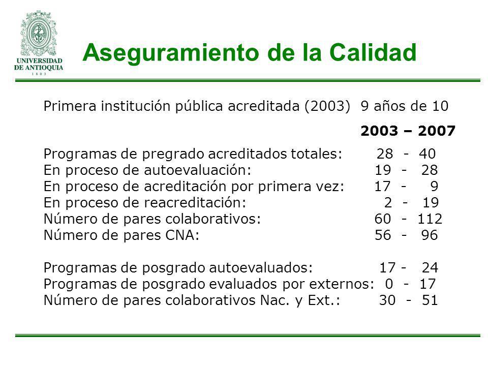 Aseguramiento de la Calidad Primera institución pública acreditada (2003) 9 años de 10 2003 – 2007 Programas de pregrado acreditados totales: 28 - 40