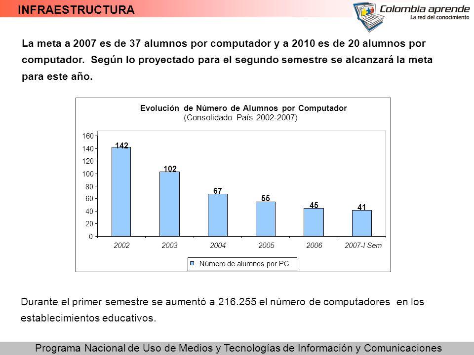 Programa Nacional de Uso de Medios y Tecnologías de Información y Comunicaciones INFRAESTRUCTURA Durante el primer semestre se aumentó a 216.255 el nú