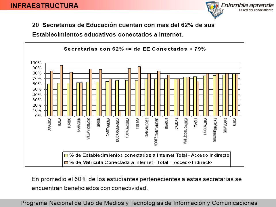 Programa Nacional de Uso de Medios y Tecnologías de Información y Comunicaciones INFRAESTRUCTURA 20 Secretarias de Educación cuentan con mas del 62% d