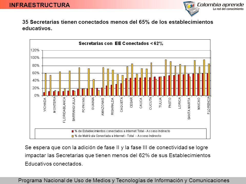 Programa Nacional de Uso de Medios y Tecnologías de Información y Comunicaciones INFRAESTRUCTURA 35 Secretarias tienen conectados menos del 65% de los