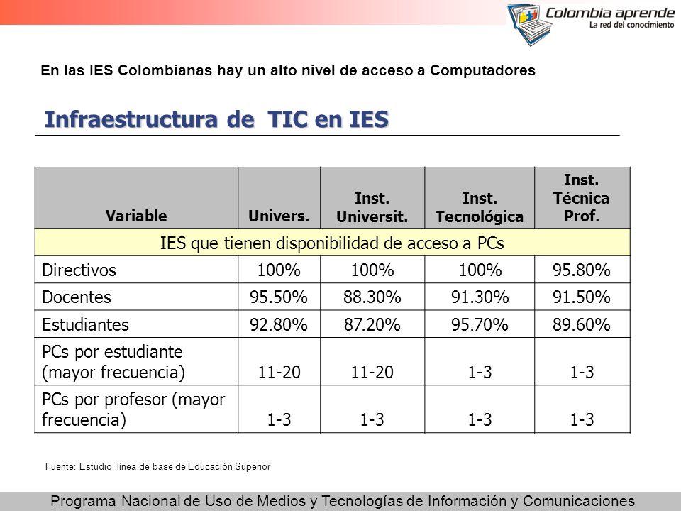 Programa Nacional de Uso de Medios y Tecnologías de Información y Comunicaciones Infraestructura de TIC en IES VariableUnivers. Inst. Universit. Inst.