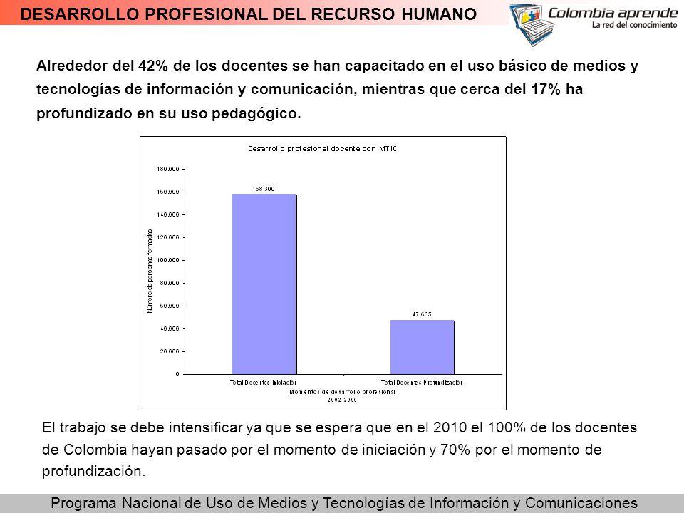 Programa Nacional de Uso de Medios y Tecnologías de Información y Comunicaciones DESARROLLO PROFESIONAL DEL RECURSO HUMANO Alrededor del 42% de los do