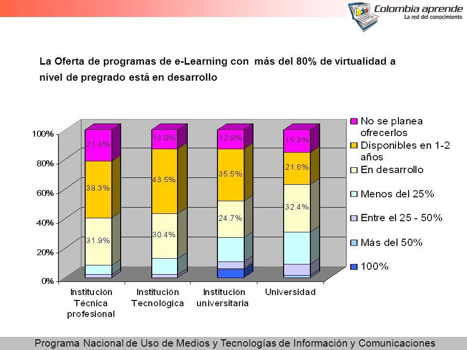 Programa Nacional de Uso de Medios y Tecnologías de Información y Comunicaciones La Oferta de programas de e-Learning con más del 80% de virtualidad a