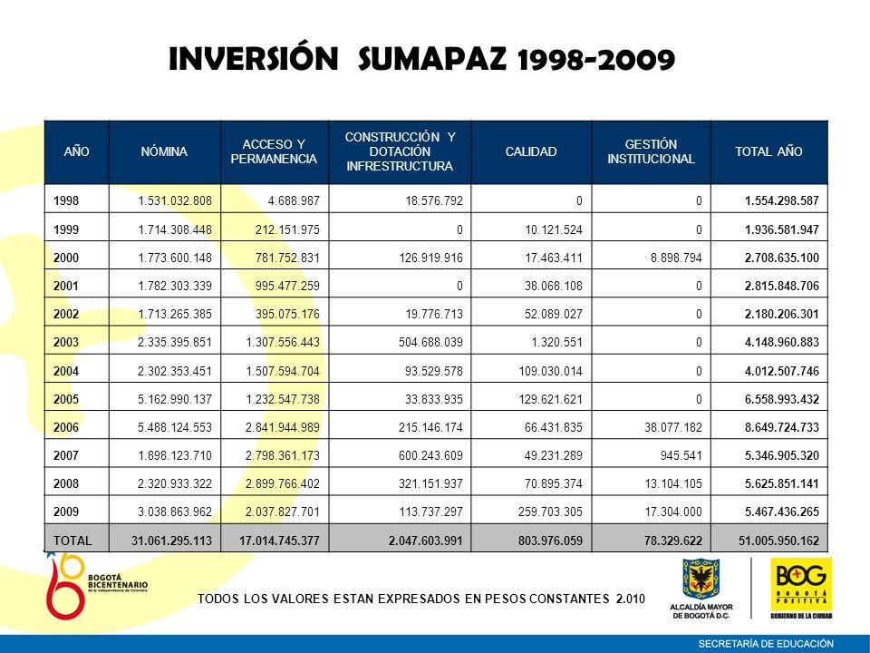 INVERSIÓN SUMAPAZ 1998-2009 AÑONÓMINA ACCESO Y PERMANENCIA CONSTRUCCIÓN Y DOTACIÓN INFRESTRUCTURA CALIDAD GESTIÓN INSTITUCIONAL TOTAL AÑO 19981.531.03