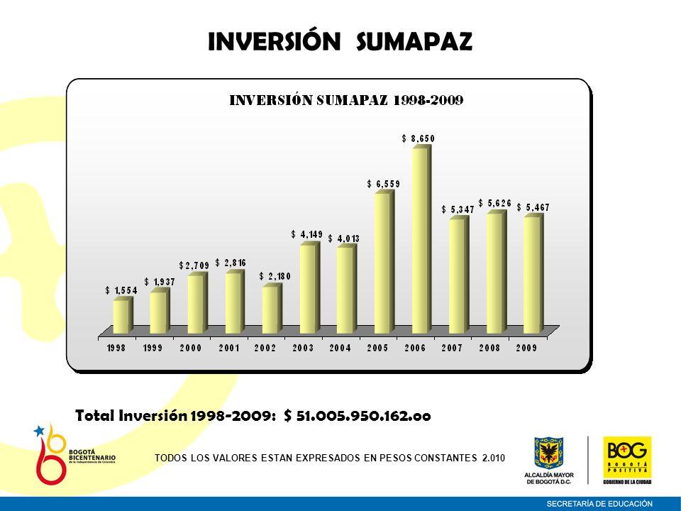 INVERSIÓN SUMAPAZ Total Inversión 1998-2009: $ 51.005.950.162.oo TODOS LOS VALORES ESTAN EXPRESADOS EN PESOS CONSTANTES 2.010