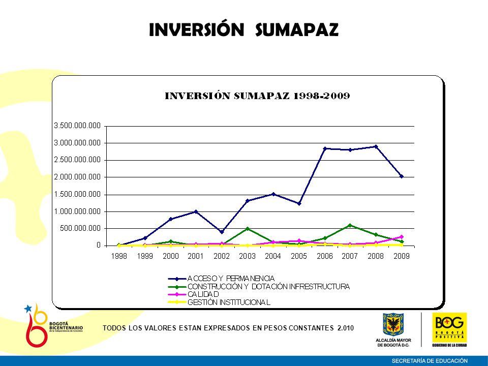 INVERSIÓN SUMAPAZ TODOS LOS VALORES ESTAN EXPRESADOS EN PESOS CONSTANTES 2.010