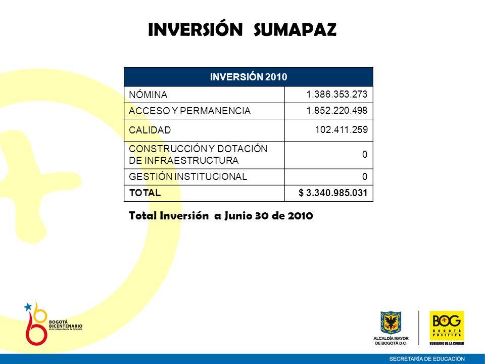 INVERSIÓN SUMAPAZ INVERSIÓN 2010 NÓMINA1.386.353.273 ACCESO Y PERMANENCIA1.852.220.498 CALIDAD102.411.259 CONSTRUCCIÓN Y DOTACIÓN DE INFRAESTRUCTURA 0 GESTIÓN INSTITUCIONAL0 TOTAL$ 3.340.985.031 Total Inversión a Junio 30 de 2010