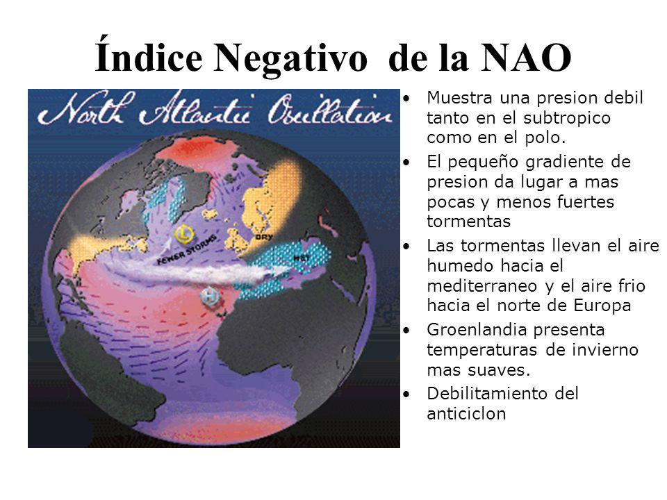 Índice Negativo de la NAO Muestra una presion debil tanto en el subtropico como en el polo. El pequeño gradiente de presion da lugar a mas pocas y men