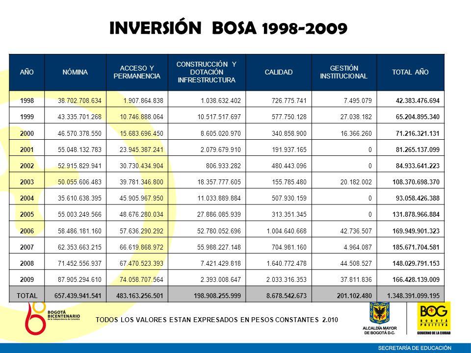 INVERSIÓN BOSA 1998-2009 AÑONÓMINA ACCESO Y PERMANENCIA CONSTRUCCIÓN Y DOTACIÓN INFRESTRUCTURA CALIDAD GESTIÓN INSTITUCIONAL TOTAL AÑO 199838.702.708.