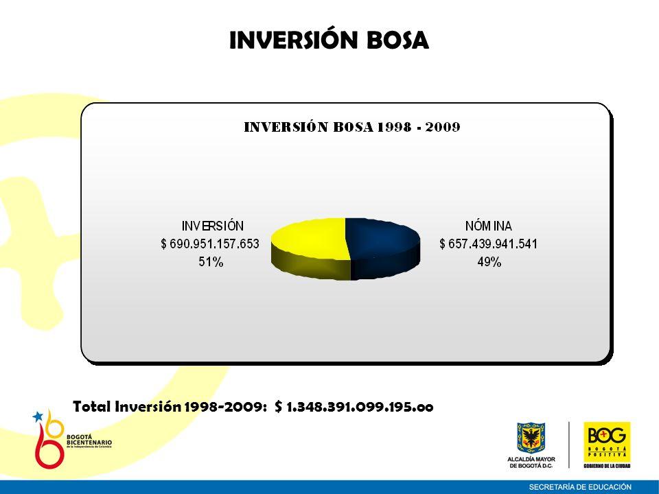 INVERSIÓN BOSA Total Inversión 1998-2009: $ 1.348.391.099.195.oo
