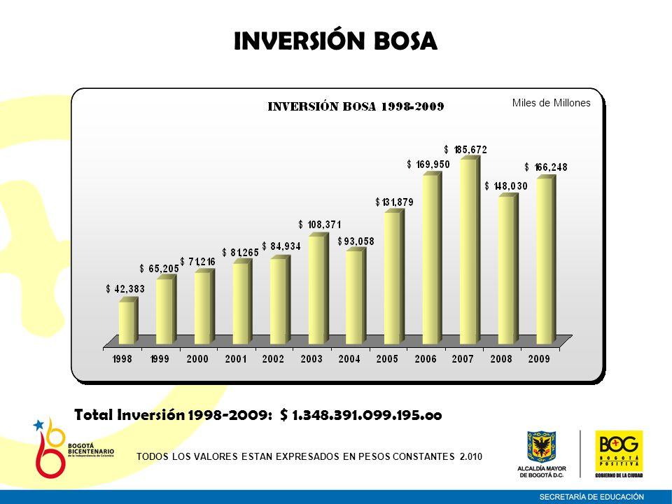 INVERSIÓN BOSA Total Inversión 1998-2009: $ 1.348.391.099.195.oo TODOS LOS VALORES ESTAN EXPRESADOS EN PESOS CONSTANTES 2.010 Miles de Millones
