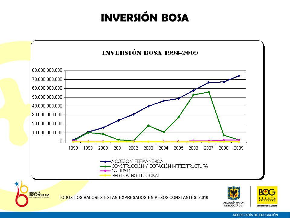 INVERSIÓN BOSA INVERSIÓN 2010 ACCESO Y PERMANENCIA76.472.664.222 NÓMINA38.988.601.581 CALIDAD1.569.706.670 CONSTRUCCIÓN Y DOTACIÓN DE INFRAESTRUCTURA 24.026.589 GESTIÓN INSTITUCIONAL0 TOTAL$ 117.054.999.062 Total Inversión a Junio 30 de 2010