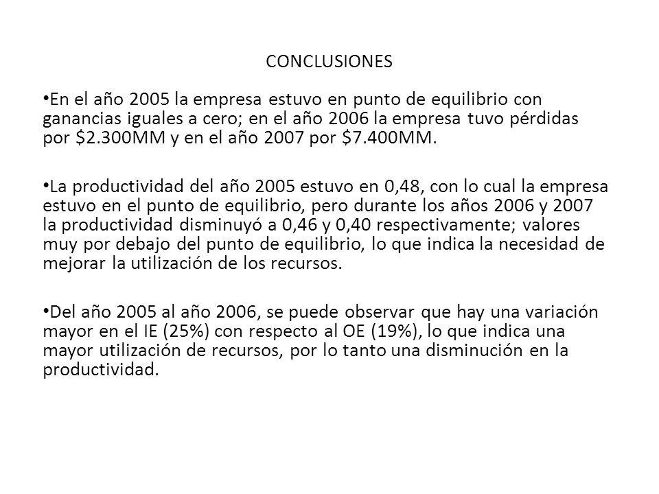CONCLUSIONES En el año 2005 la empresa estuvo en punto de equilibrio con ganancias iguales a cero; en el año 2006 la empresa tuvo pérdidas por $2.300M