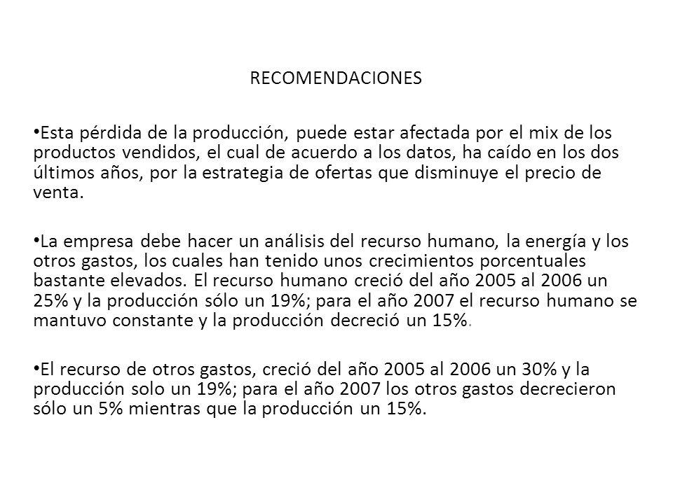 RECOMENDACIONES Esta pérdida de la producción, puede estar afectada por el mix de los productos vendidos, el cual de acuerdo a los datos, ha caído en