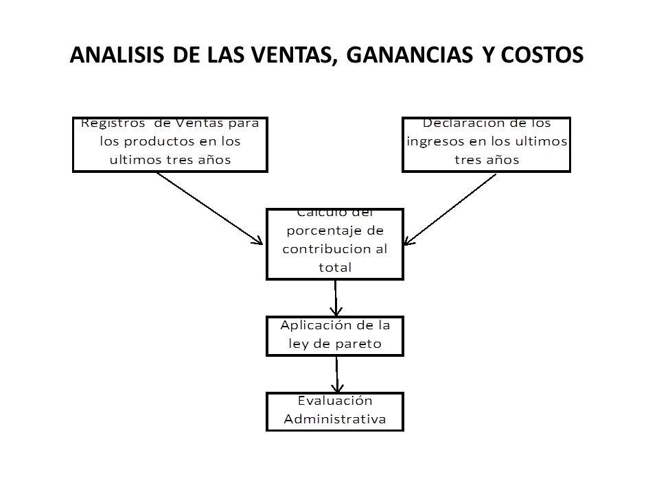 ANALISIS DE LAS VENTAS, GANANCIAS Y COSTOS