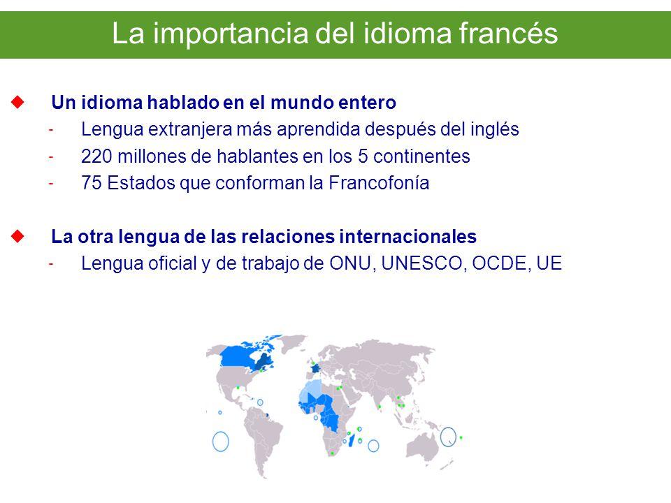 Un idioma hablado en el mundo entero - Lengua extranjera más aprendida después del inglés - 220 millones de hablantes en los 5 continentes - 75 Estados que conforman la Francofonía La otra lengua de las relaciones internacionales - Lengua oficial y de trabajo de ONU, UNESCO, OCDE, UE EL FRANCÉS EN EL MUNDO La importancia del idioma francés