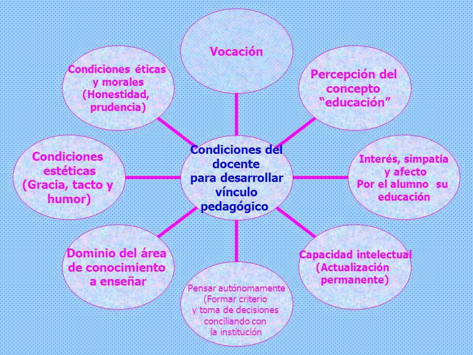 Condiciones del docente para desarrollar vínculo pedagógico Vocación Percepción del concepto educación Interés, simpatía y afecto Por el alumno su edu