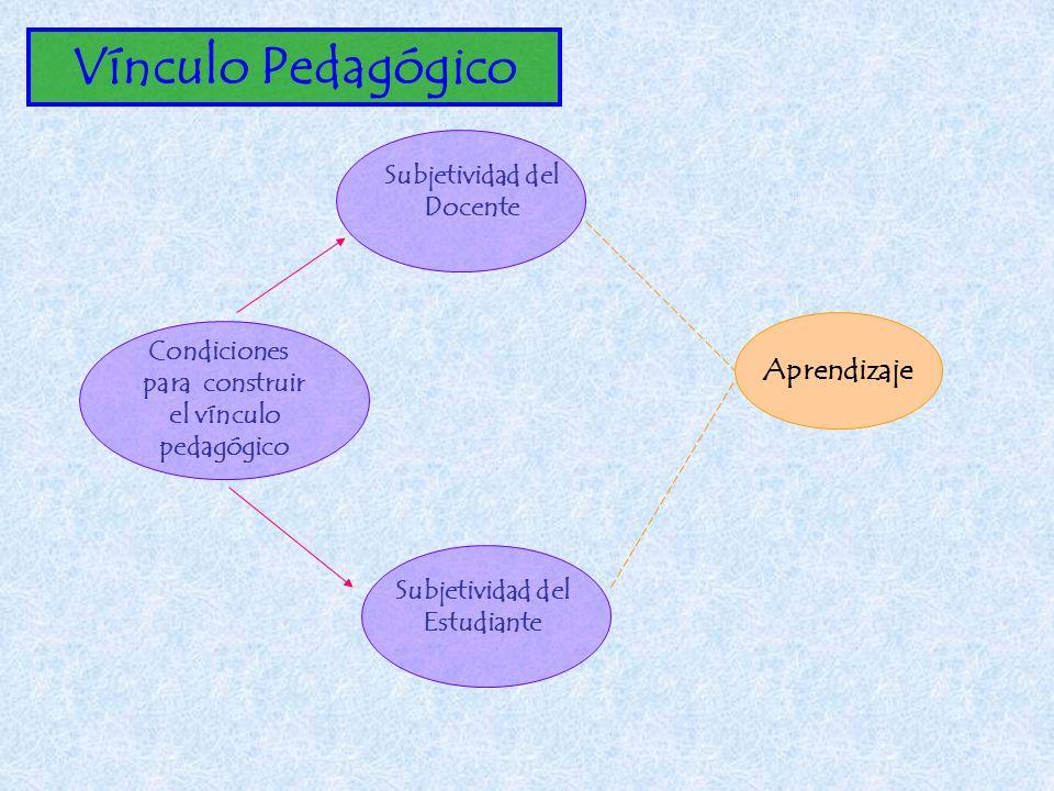 Condiciones para construir el vínculo pedagógico Aprendizaje Subjetividad del Docente Subjetividad del Estudiante Vínculo Pedagógico