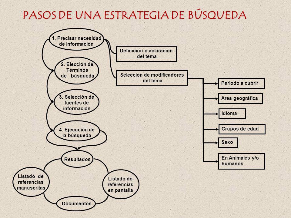 Estrategia de Búsqueda: Qué es? Son las operaciones lógicas que se deben llevar a cabo en un proceso de búsqueda y el órden en que éstas deben realiza