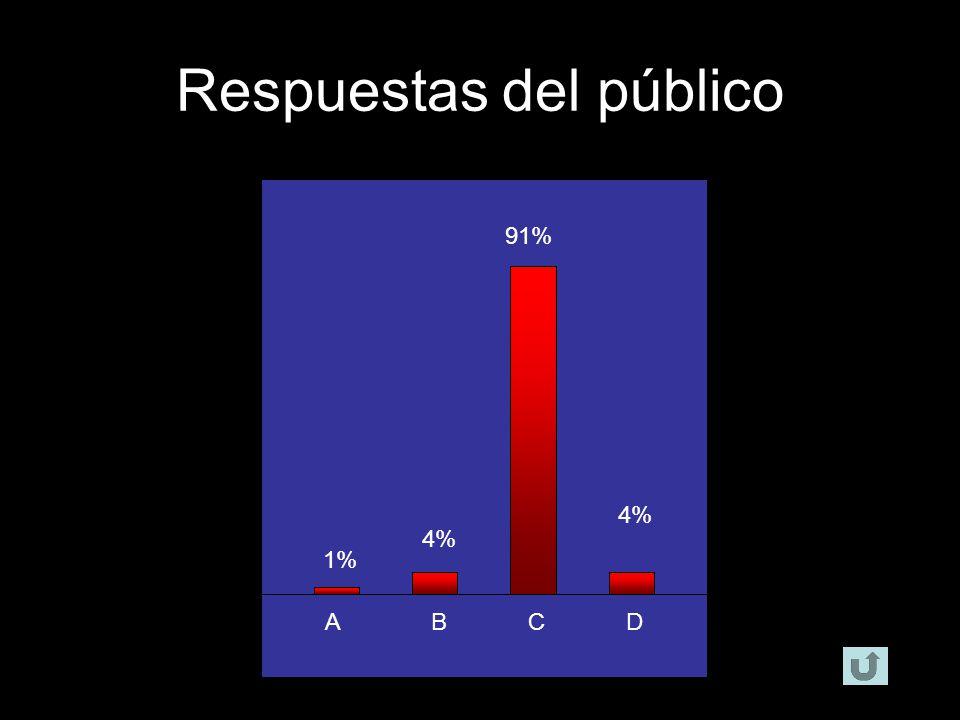 ABCD 18% 55% 7% 20% Respuestas del público