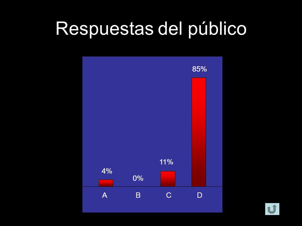 ABCD 1% 4% 91% 4% Respuestas del público