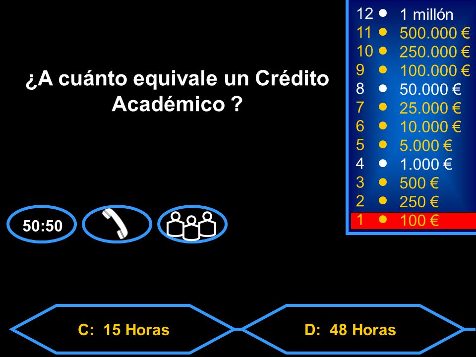 A: 66 Horas C: 15 HorasD: 48 Horas B: 32 Horas 2 250 8 7 6 5 4 3 50.000 25.000 10.000 5.000 1.000 500 12 11 10 9 1 millón 500.000 250.000 100.000 ¿A cuánto equivale un Crédito Académico .