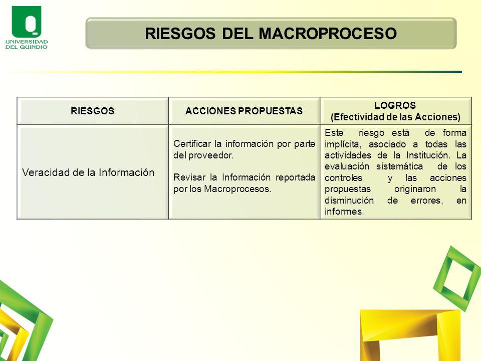 RIESGOS DEL MACROPROCESO RIESGOSACCIONES PROPUESTAS LOGROS (Efectividad de las Acciones) Veracidad de la Información Certificar la información por par