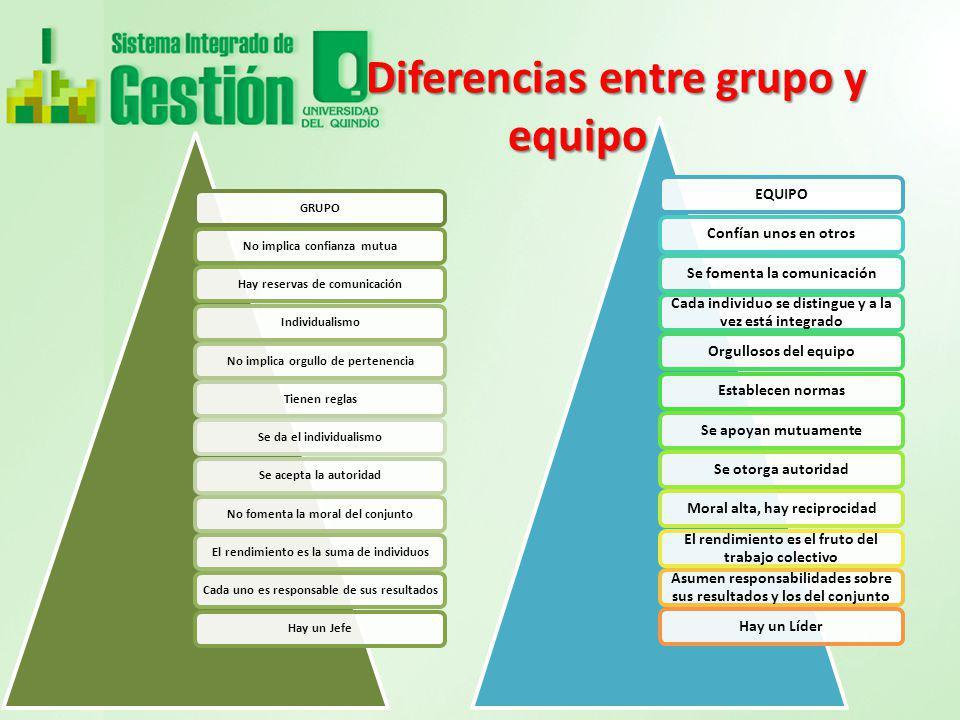 Diferencias entre grupo y equipo Diferencias entre grupo y equipo GRUPONo implica confianza mutuaHay reservas de comunicaciónIndividualismoNo implica