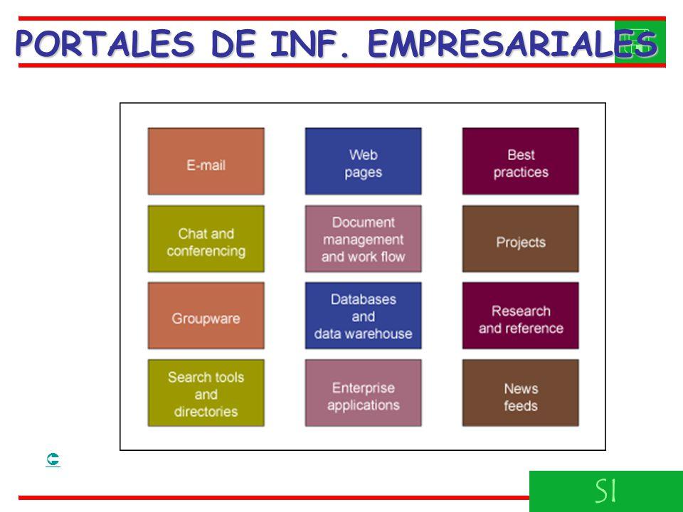 SI PORTALES DE INF. EMPRESARIALES
