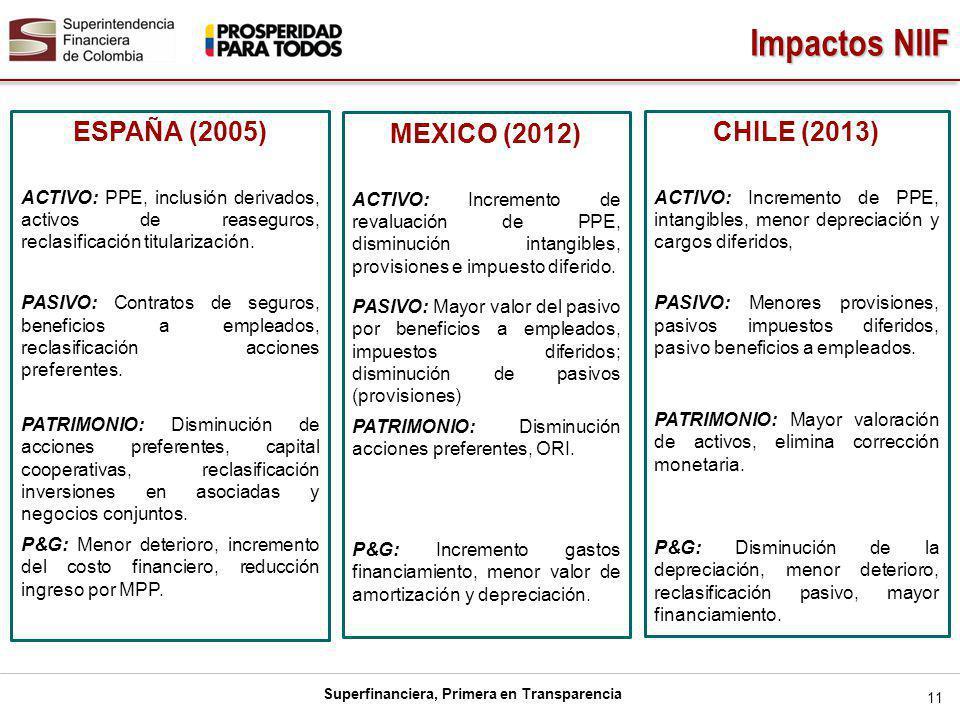 Superfinanciera, Primera en Transparencia Impactos NIIF 11 CHILE (2013) ACTIVO: Incremento de PPE, intangibles, menor depreciación y cargos diferidos, PASIVO: Menores provisiones, pasivos impuestos diferidos, pasivo beneficios a empleados.