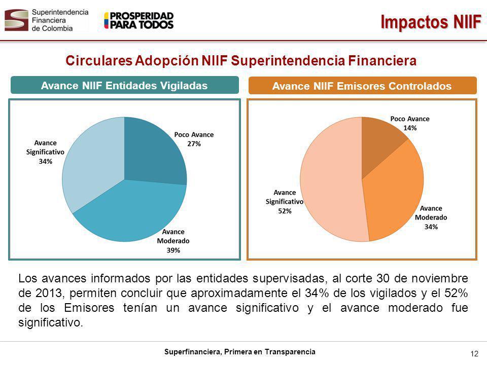 Superfinanciera, Primera en Transparencia Avance NIIF Entidades Vigiladas Impactos NIIF 12 Los avances informados por las entidades supervisadas, al corte 30 de noviembre de 2013, permiten concluir que aproximadamente el 34% de los vigilados y el 52% de los Emisores tenían un avance significativo y el avance moderado fue significativo.