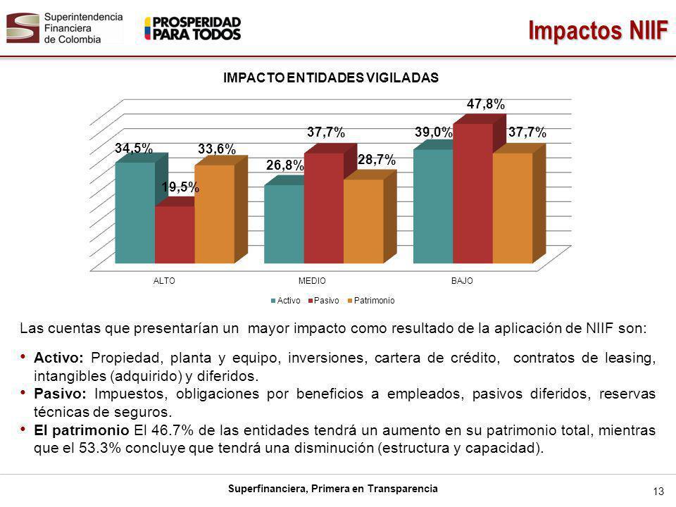 Superfinanciera, Primera en Transparencia Impactos NIIF 13 Las cuentas que presentarían un mayor impacto como resultado de la aplicación de NIIF son: Activo: Propiedad, planta y equipo, inversiones, cartera de crédito, contratos de leasing, intangibles (adquirido) y diferidos.