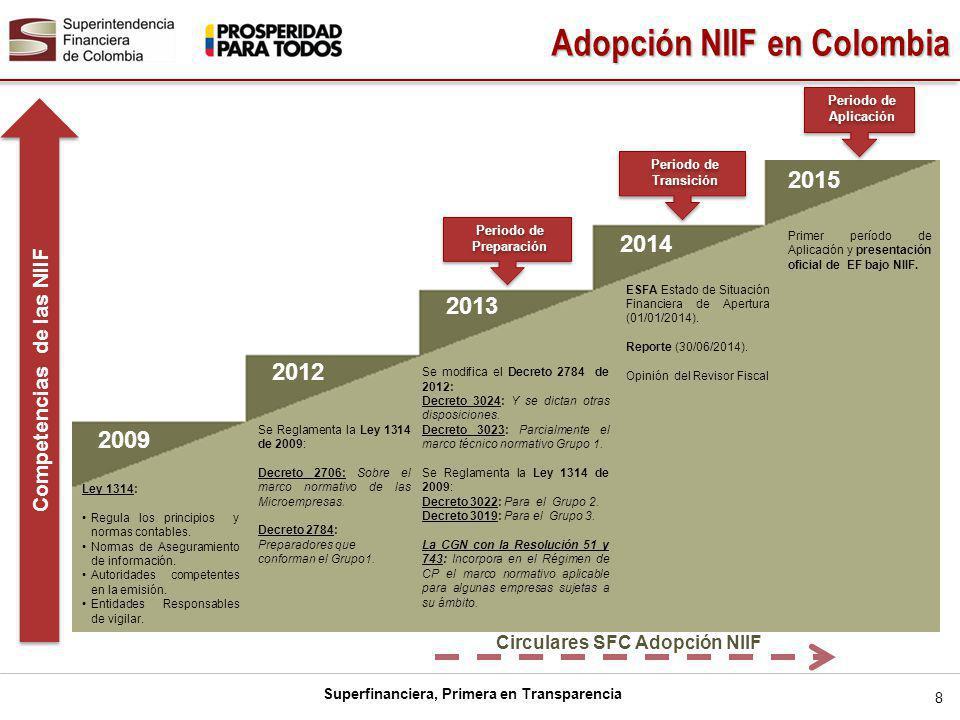Superfinanciera, Primera en Transparencia 8 Adopción NIIF en Colombia 2009 2012 2013 2014 2015 Periodo de Transición Periodo de Preparación Periodo de Aplicación Competencias de las NIIF Se Reglamenta la Ley 1314 de 2009: Decreto 2706: Sobre el marco normativo de las Microempresas.