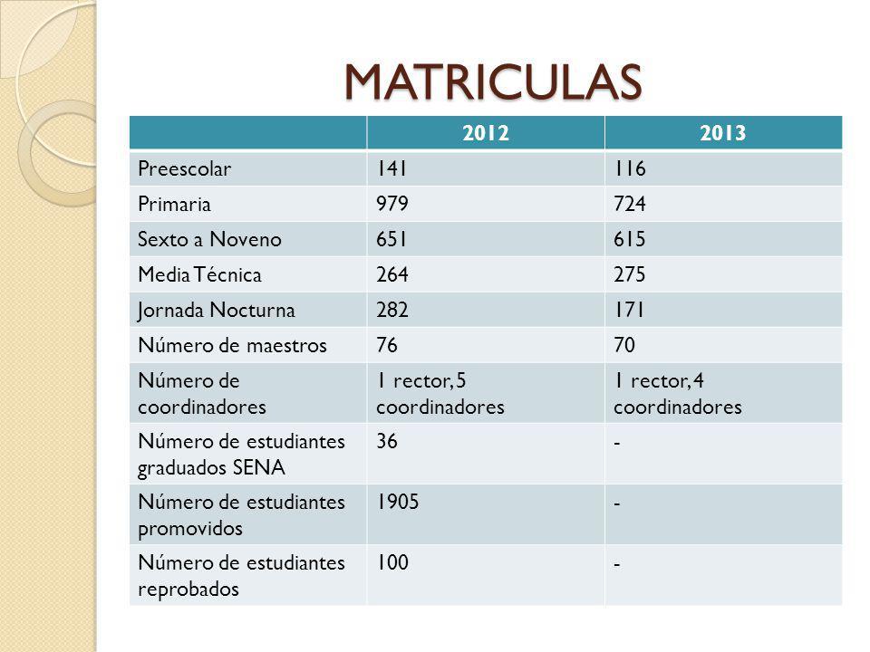 MATRICULAS 20122013 Preescolar141116 Primaria979724 Sexto a Noveno651615 Media Técnica264275 Jornada Nocturna282171 Número de maestros7670 Número de c