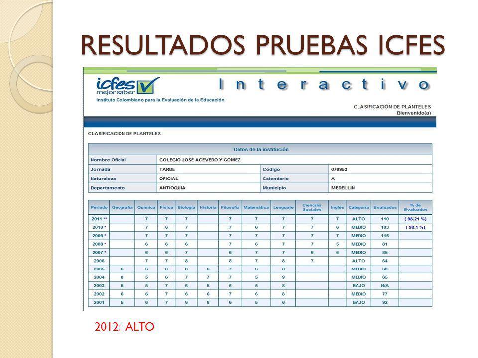 RESULTADOS PRUEBAS ICFES 2012: ALTO