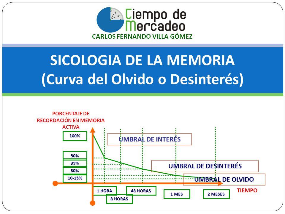 SICOLOGIA DE LA MEMORIA (Curva del Olvido o Desinterés) PORCENTAJE DE RECORDACIÓN EN MEMORIA ACTIVA TIEMPO 1 HORA 8 HORAS 1 MES 2 MESES 50% 100% 30% 1