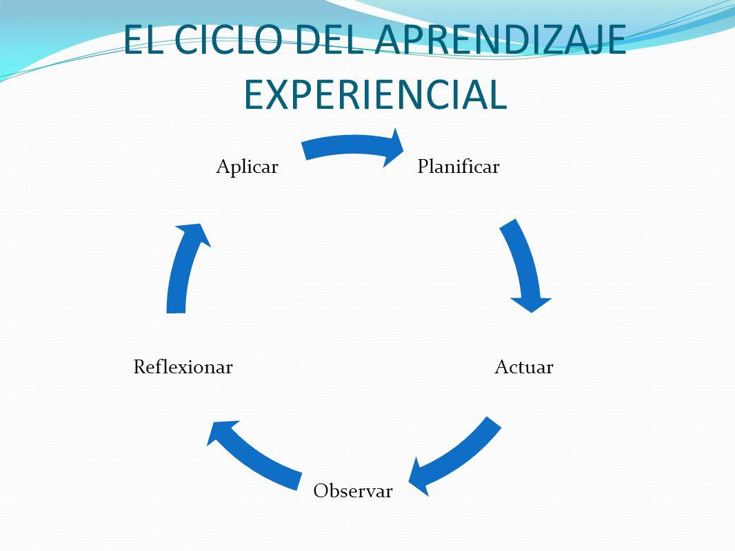 EL CICLO DEL APRENDIZAJE EXPERIENCIAL Planificar Actuar Observar Reflexionar Aplicar
