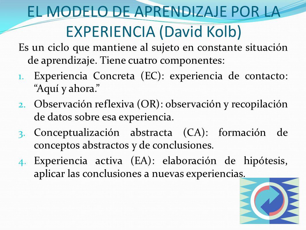 Es un ciclo que mantiene al sujeto en constante situación de aprendizaje. Tiene cuatro componentes: 1. Experiencia Concreta (EC): experiencia de conta