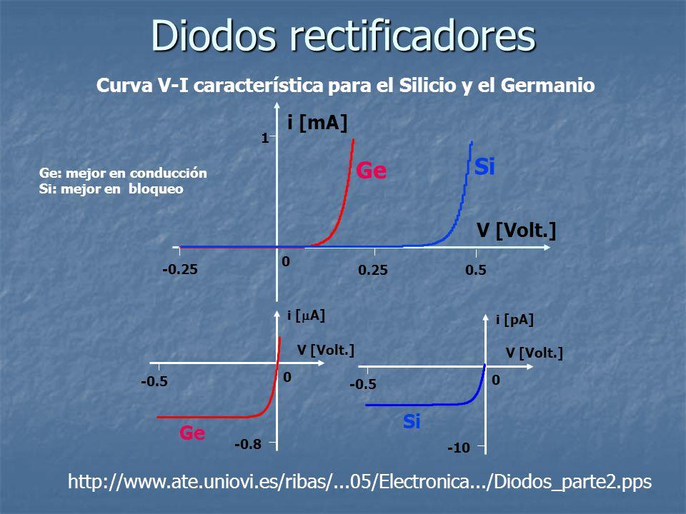 Curva V-I característica para el Silicio y el Germanio Diodos rectificadores V [Volt.] 0 1 0.25 -0.25 i [mA] 0.5 Ge Si -0.8 -0.5 0 i [ A] V [Volt.] -1