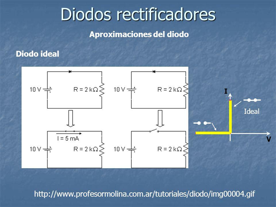 Aproximaciones del diodo Diodos rectificadores http://www.profesormolina.com.ar/tutoriales/diodo/img00004.gif Diodo ideal I V Ideal
