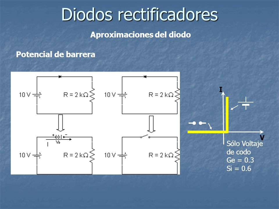 I V Aproximaciones del diodo Diodos rectificadores Potencial de barrera Sólo Voltaje de codo Ge = 0.3 Si = 0.6