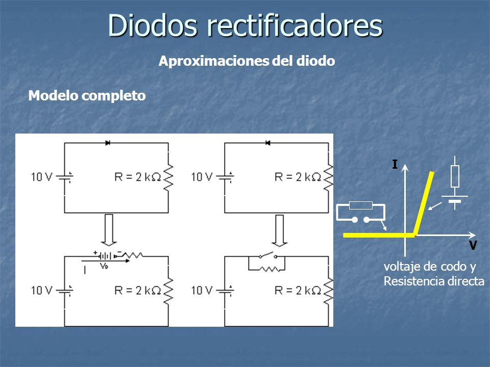 Aproximaciones del diodo Diodos rectificadores Modelo completo I V voltaje de codo y Resistencia directa