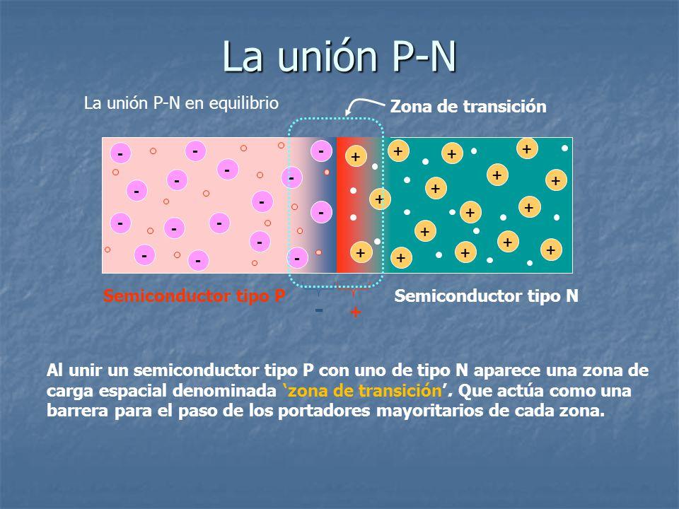 La unión P-N La unión P-N en equilibrio - - - - - - - - - - - - + + + + + + + + + + + Semiconductor tipo PSemiconductor tipo N - - - - + + + + + + - Z