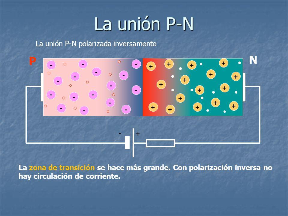 La unión P-N polarizada inversamente - - - - - - - - + + + + + + + - - - - + + + + + - - - - + + + + + La zona de transición se hace más grande. Con p