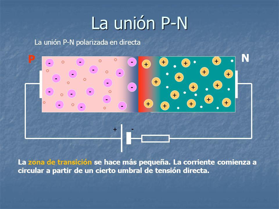 La unión P-N polarizada en directa - - - - - - - - + + + + + + + - - - - + + + + - - - - + + + + + La zona de transición se hace más pequeña. La corri