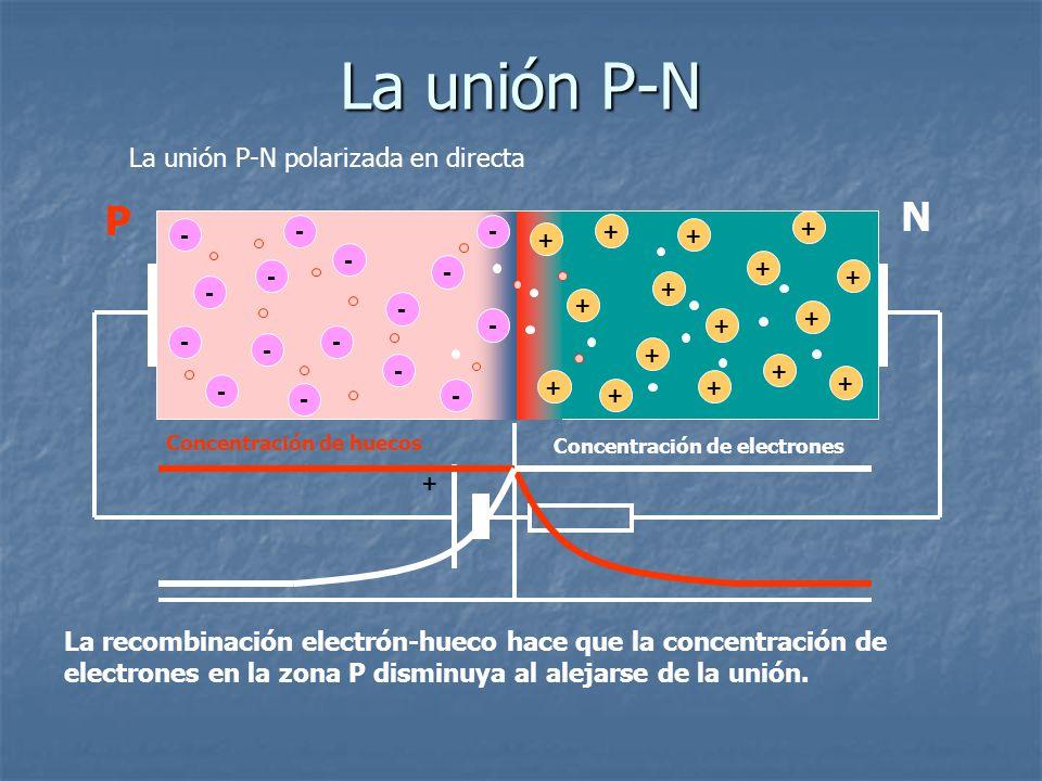 La unión P-N polarizada en directa - - - - - - - - + + + + + + + - - - - + + + + - - - - + + + + + La recombinación electrón-hueco hace que la concent
