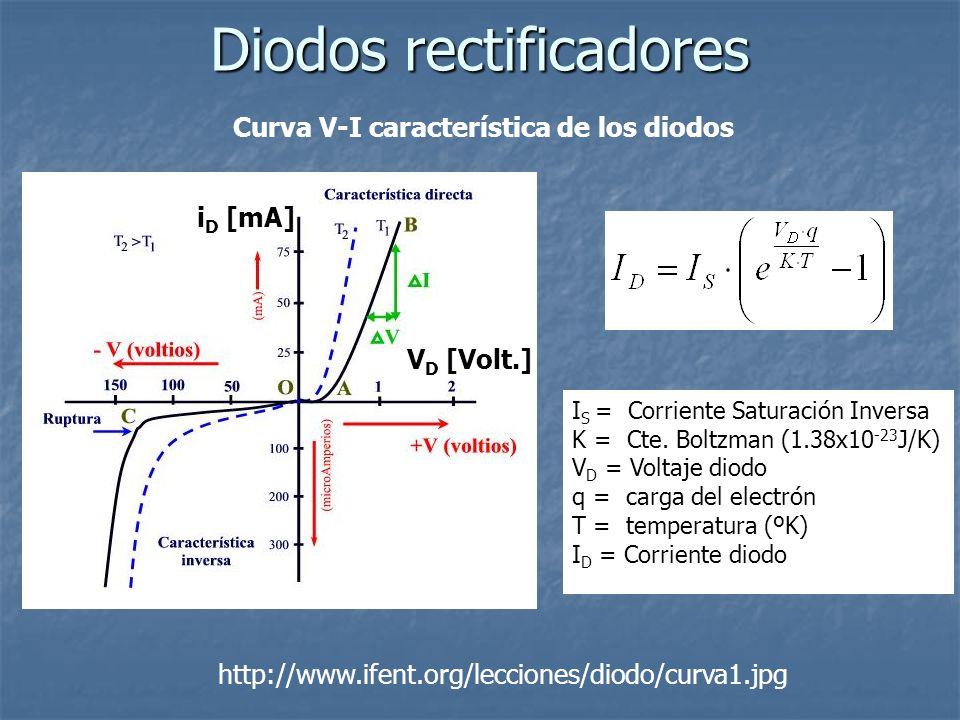 Curva V-I característica de los diodos Diodos rectificadores http://www.ifent.org/lecciones/diodo/curva1.jpg I S = Corriente Saturación Inversa K = Ct
