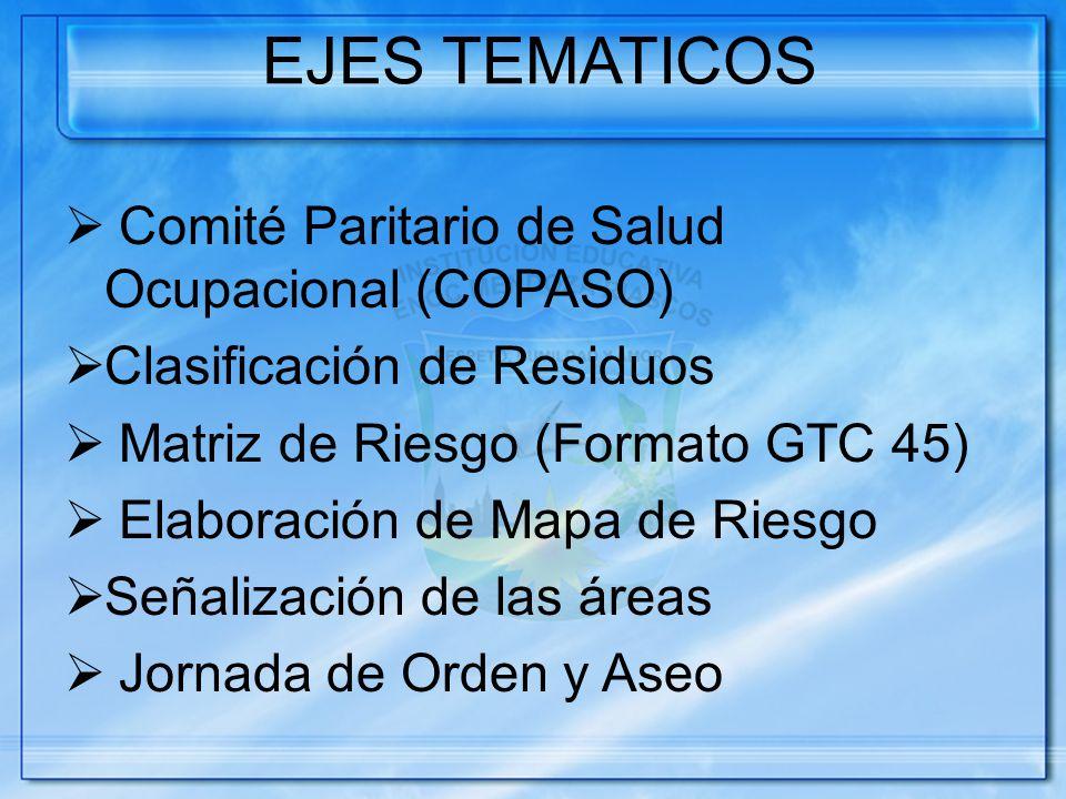 EJES TEMATICOS Comité Paritario de Salud Ocupacional (COPASO) Clasificación de Residuos Matriz de Riesgo (Formato GTC 45) Elaboración de Mapa de Riesgo Señalización de las áreas Jornada de Orden y Aseo